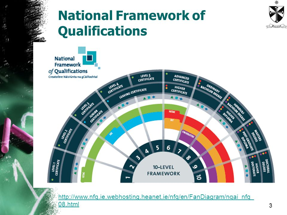 National Framework of Qualifications html
