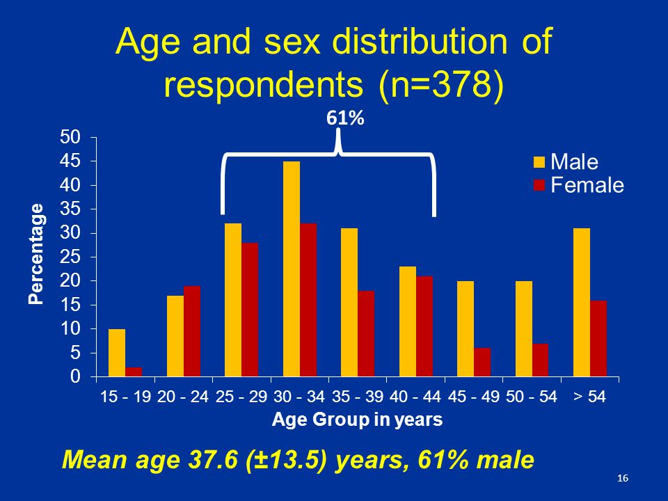 Age and sex distribution of respondents (n=378) 16 Mean age 37.6 (±13.5) years, 61% male 61%