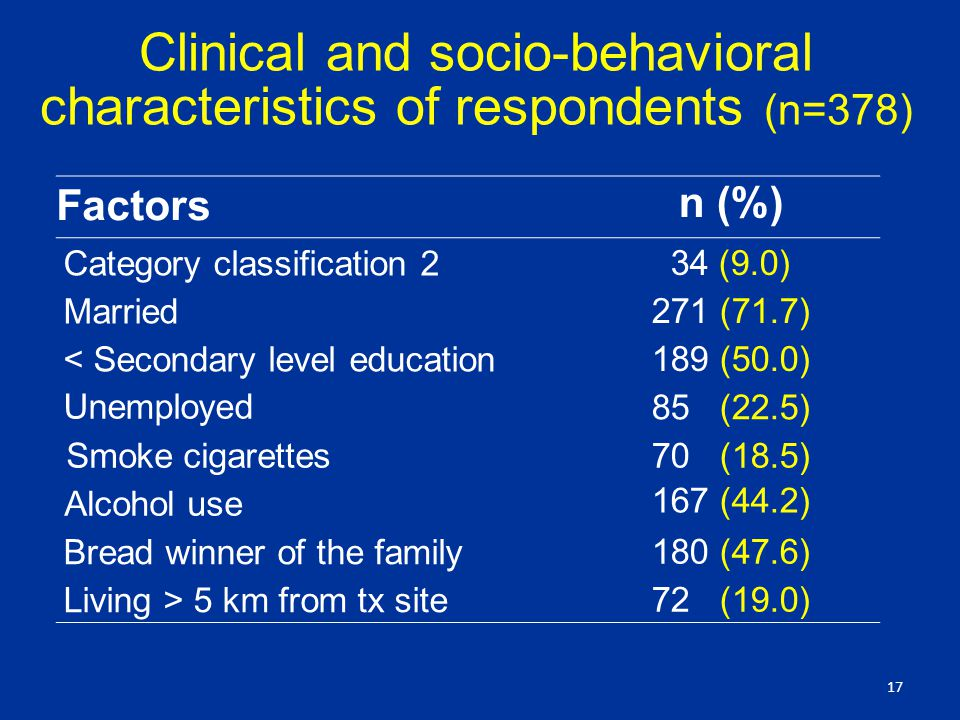 Clinical and socio-behavioral characteristics of respondents (n=378) Factors n (%) Category classification 2 34 (9.0) Married 271 (71.7) < Secondary level education 189 (50.0) Unemployed 85 (22.5) Smoke cigarettes70 (18.5) Alcohol use 167 (44.2) Bread winner of the family 180 (47.6) Living > 5 km from tx site 72 (19.0) 17