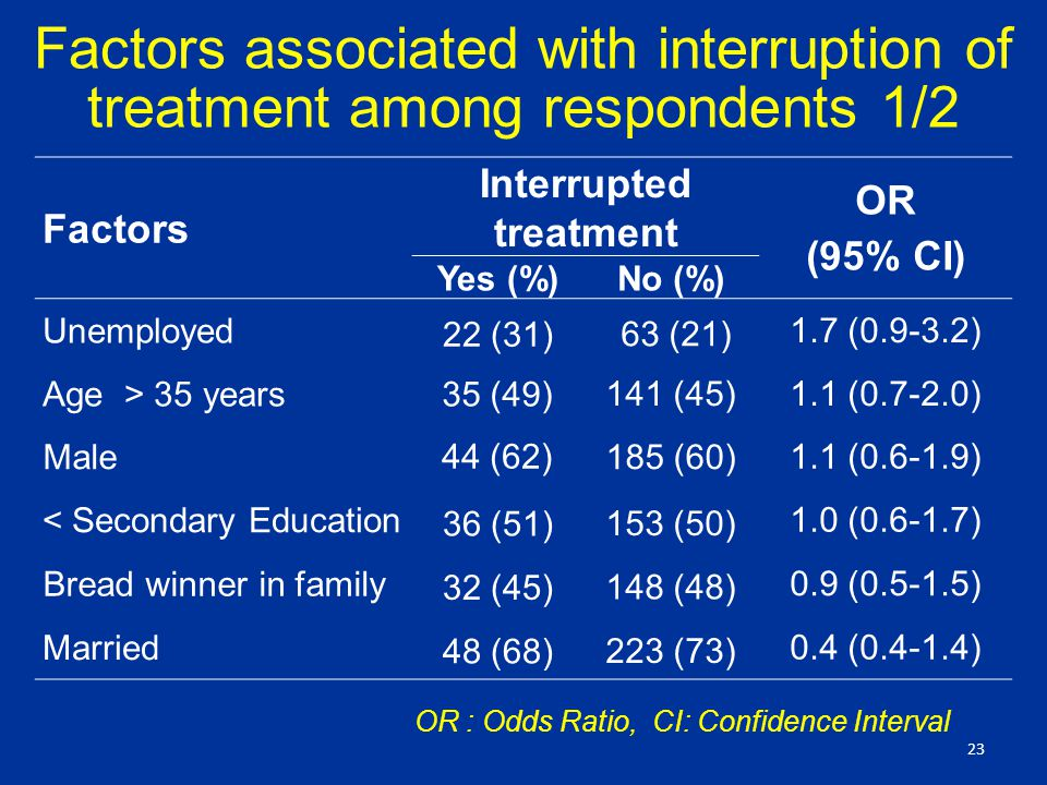 Factors associated with interruption of treatment among respondents 1/2 23 Factors Interrupted treatment OR (95% CI) Yes (%)No (%) Unemployed 22 (31) 63 (21) 1.7 ( ) Age > 35 years 35 (49) 141 (45)1.1 ( ) Male 44 (62) 185 (60) 1.1 ( ) < Secondary Education 36 (51) 153 (50) 1.0 ( ) Bread winner in family 32 (45) 148 (48) 0.9 ( ) Married 48 (68) 223 (73) 0.4 ( ) OR : Odds Ratio, CI: Confidence Interval