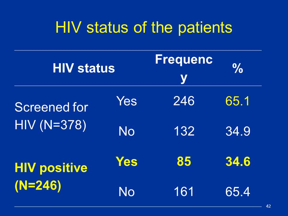 HIV status of the patients HIV status Frequenc y % Screened for HIV (N=378) Yes No HIV positive (N=246) Yes No