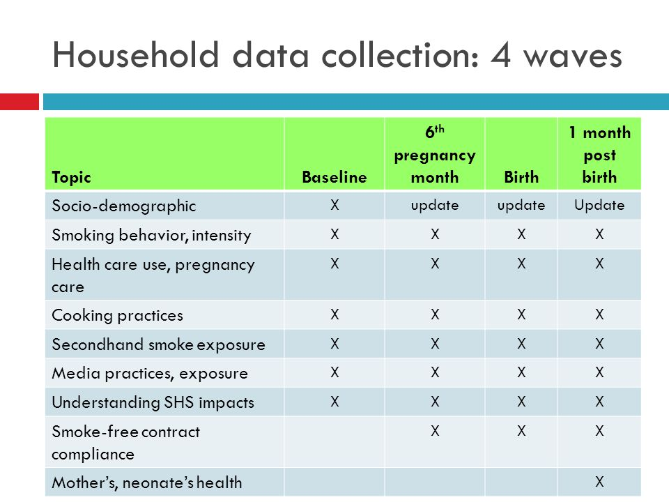 Household data collection: 4 waves TopicBaseline 6 th pregnancy monthBirth 1 month post birth Socio-demographic Xupdate Update Smoking behavior, intensity XXXX Health care use, pregnancy care XXXX Cooking practices XXXX Secondhand smoke exposure XXXX Media practices, exposure XXXX Understanding SHS impacts XXXX Smoke-free contract compliance XXX Mother's, neonate's health X