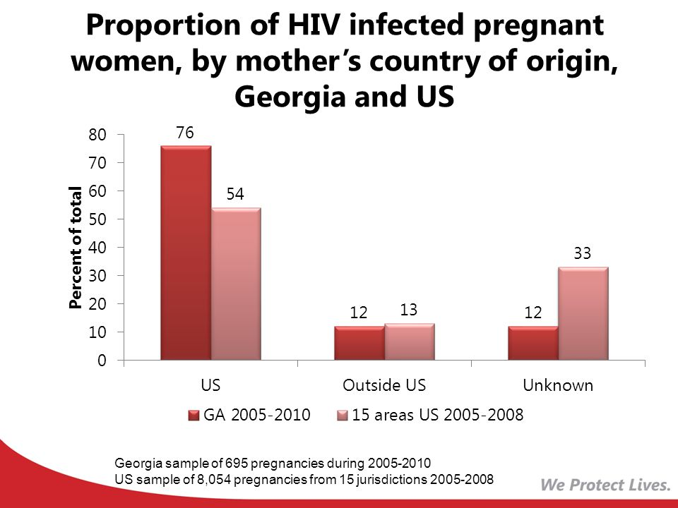 Proportion of HIV infected pregnant women, by mother's country of origin, Georgia and US Georgia sample of 695 pregnancies during US sample of 8,054 pregnancies from 15 jurisdictions