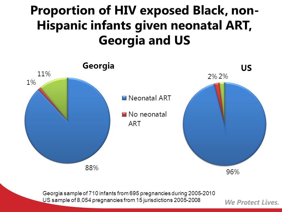 Proportion of HIV exposed Black, non- Hispanic infants given neonatal ART, Georgia and US Georgia sample of 710 infants from 695 pregnancies during US sample of 8,054 pregnancies from 15 jurisdictions