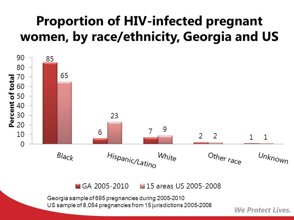 Proportion of HIV-infected pregnant women, by race/ethnicity, Georgia and US Georgia sample of 695 pregnancies during US sample of 8,054 pregnancies from 15 jurisdictions