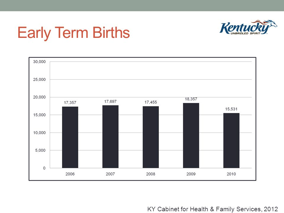 16 Early Term Births KY Cabinet For Health U0026 Family Services, 2012