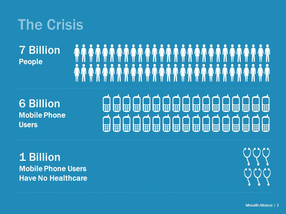 The Crisis Mhealth Alliance | 3 7 Billion People 6 Billion Mobile Phone Users 1 Billion Mobile Phone Users Have No Healthcare