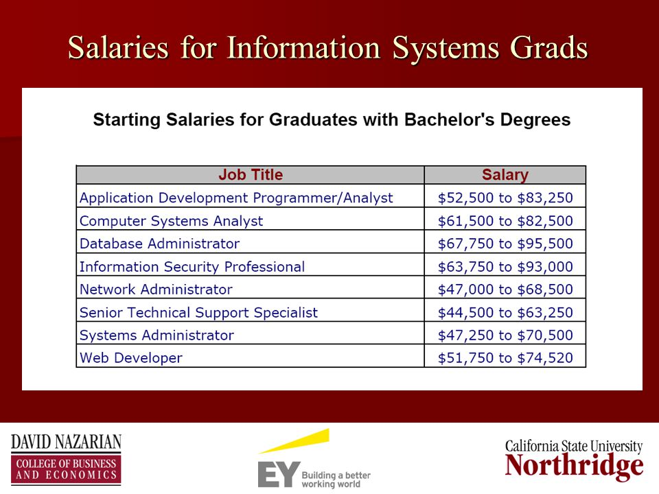 Salaries for Information Systems Grads
