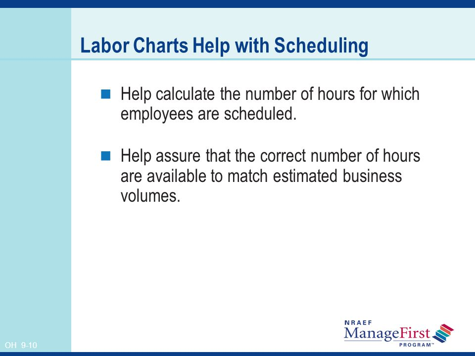 OH 9-10 Labor Charts Help with Scheduling Help calculate the number of hours for which employees are scheduled.