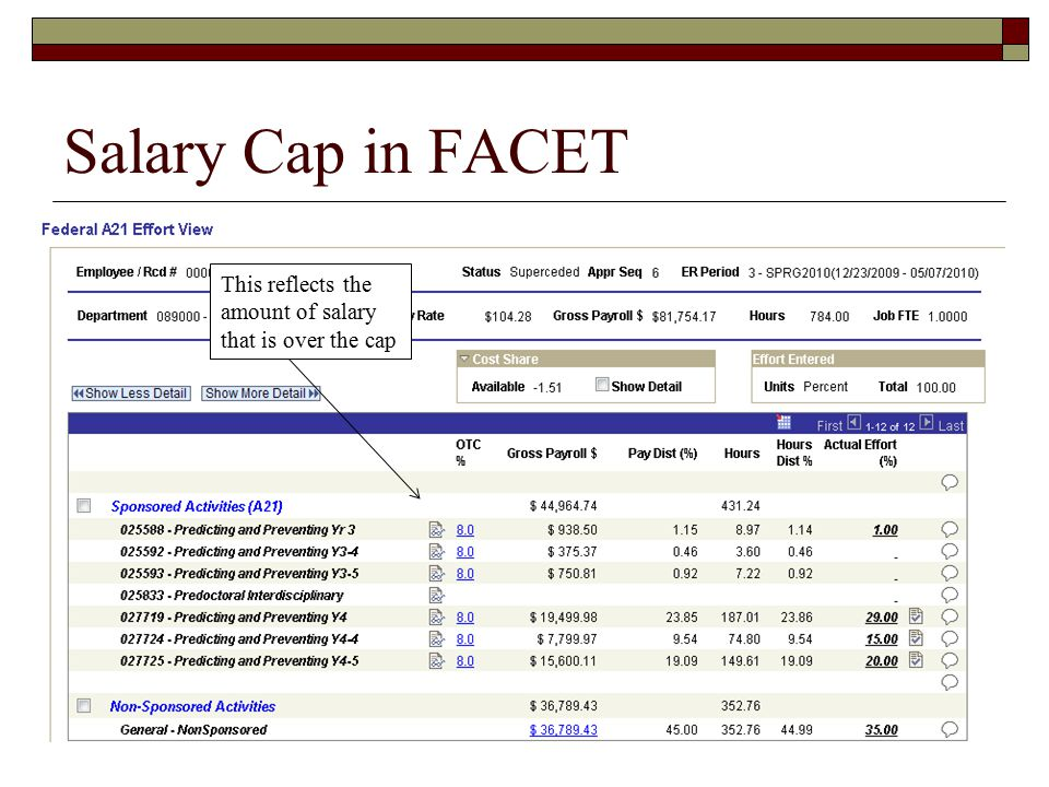 Salary Cap in FACET This reflects the amount of salary that is over the cap