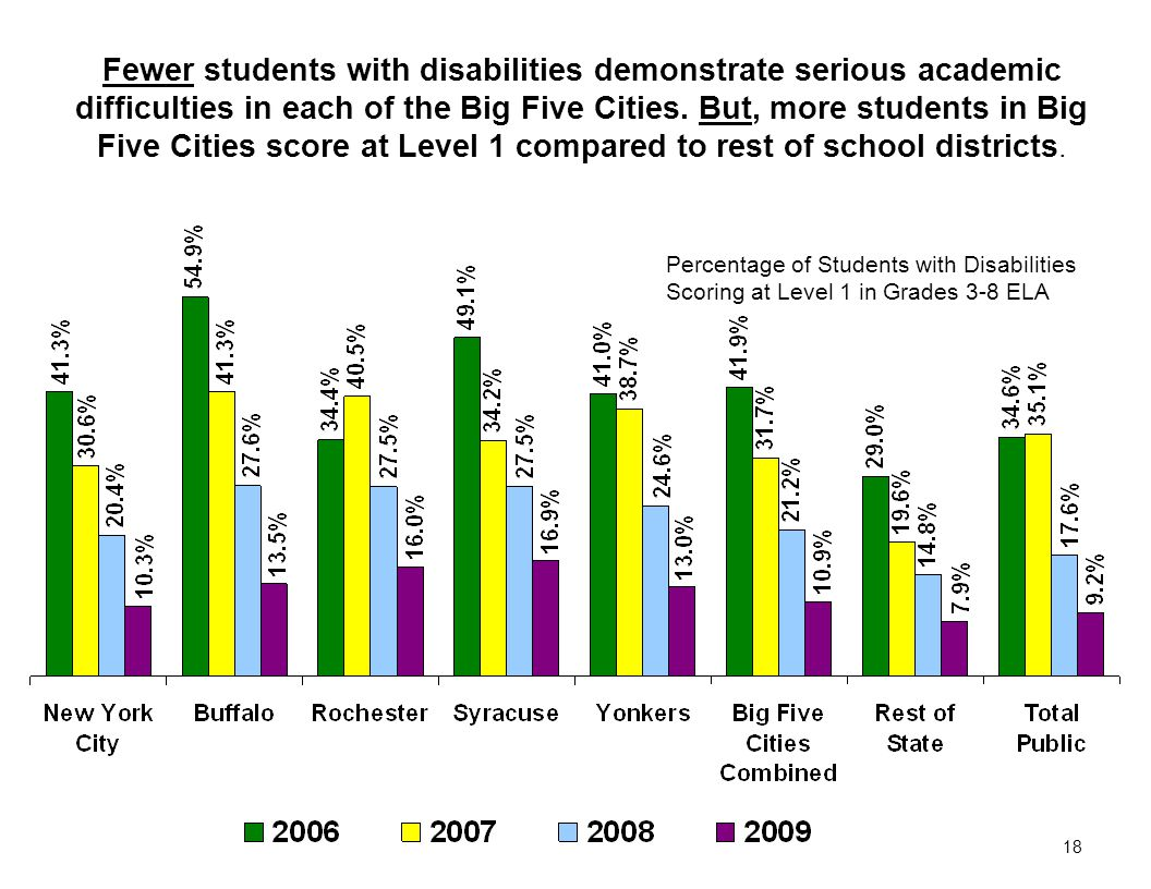 18 Percentage of Students with Disabilities Scoring at Level 1 in Grades 3-8 ELA Fewer students with disabilities demonstrate serious academic difficulties in each of the Big Five Cities.