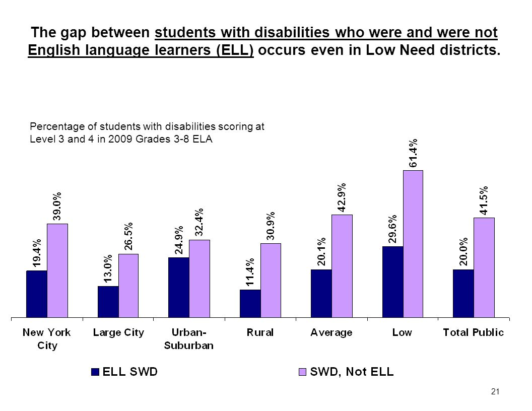 21 Percentage of students with disabilities scoring at Level 3 and 4 in 2009 Grades 3-8 ELA The gap between students with disabilities who were and were not English language learners (ELL) occurs even in Low Need districts.