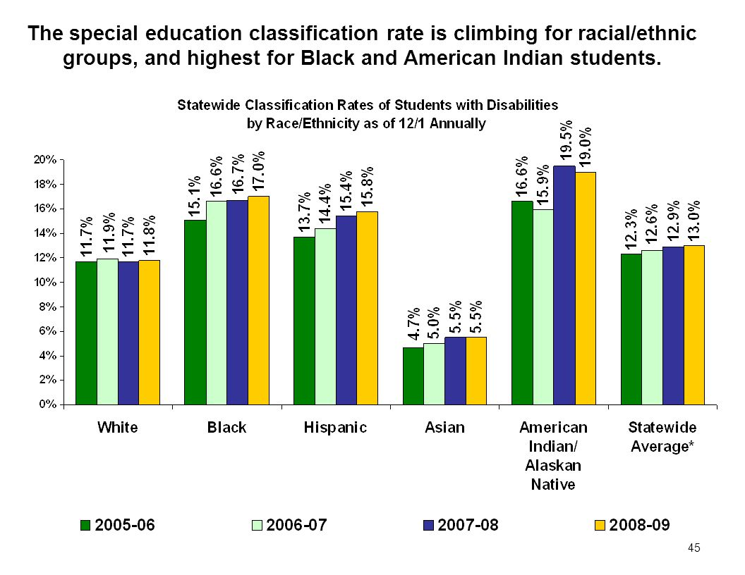 45 The special education classification rate is climbing for racial/ethnic groups, and highest for Black and American Indian students.