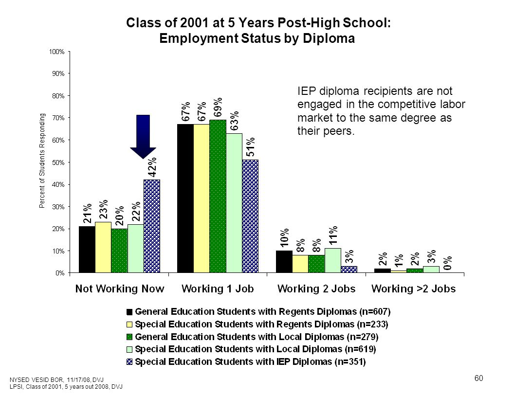 60 Class of 2001 at 5 Years Post-High School: Employment Status by Diploma IEP diploma recipients are not engaged in the competitive labor market to the same degree as their peers.