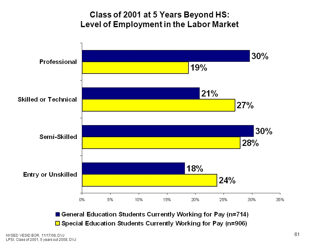 61 Class of 2001 at 5 Years Beyond HS: Level of Employment in the Labor Market NYSED VESID BOR, 11/17/08, DVJ LPSI, Class of 2001, 5 years out 2008, DVJ