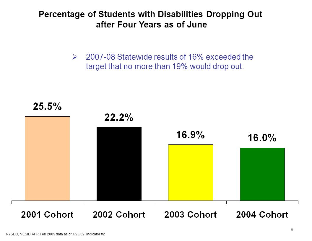 9 Percentage of Students with Disabilities Dropping Out after Four Years as of June NYSED, VESID APR Feb 2009 data as of 1/23/09, Indicator #2  Statewide results of 16% exceeded the target that no more than 19% would drop out.