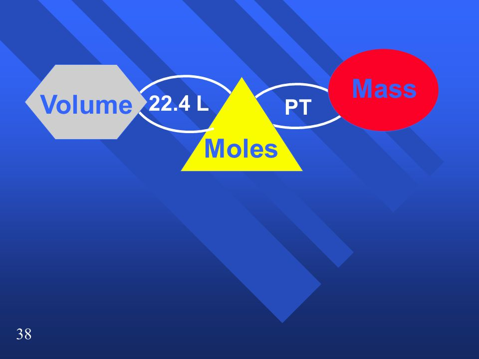 38 Moles Mass Volume PT 22.4 L