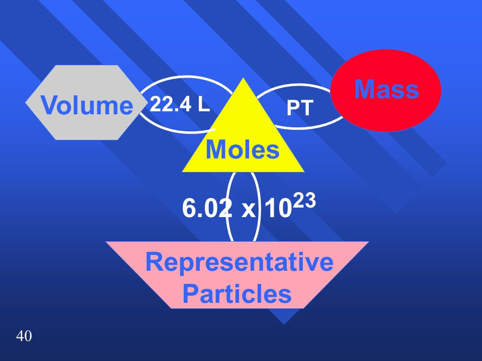 x Moles Mass Volume Representative Particles PT 22.4 L