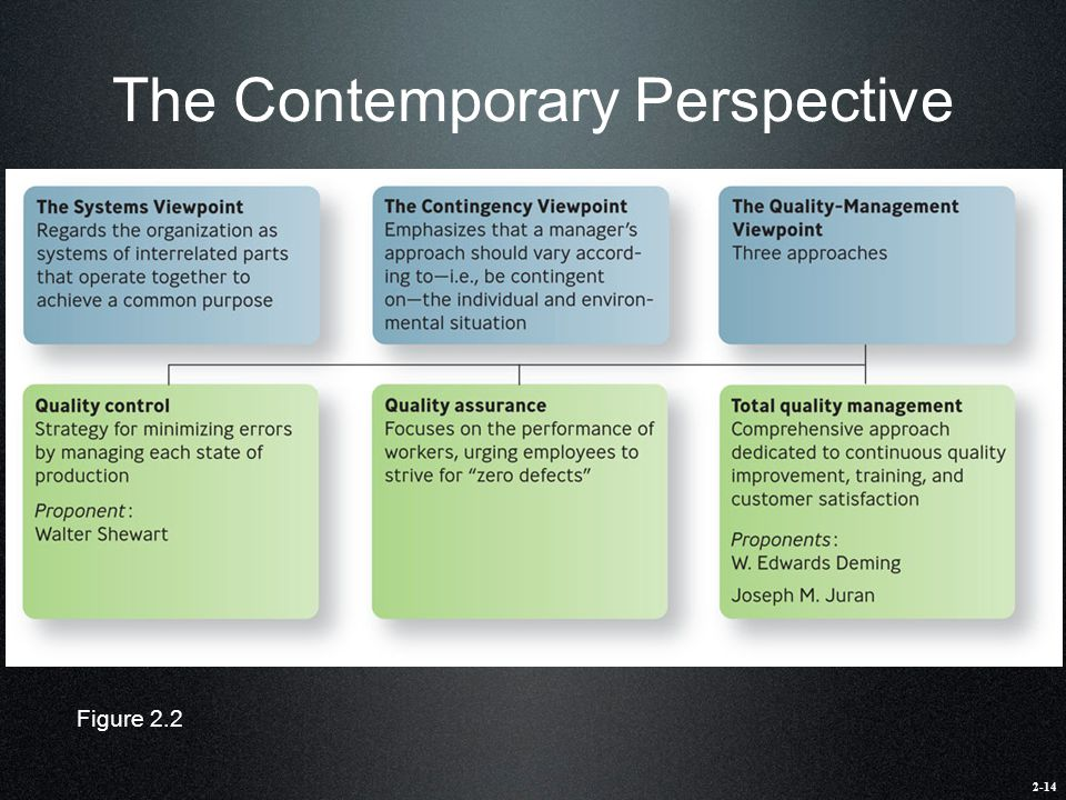 The Contemporary Perspective Figure 2.2 2-14