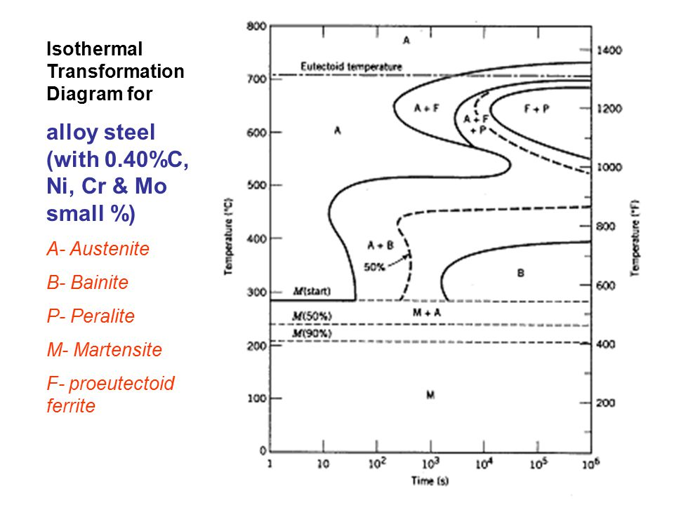 Incubation temp 0 c time at which transformation startsbegins 15 isothermal transformation diagram for alloy steel with 040c ni cr mo small a austenite b bainite p peralite m martensite f proeutectoid ccuart Choice Image