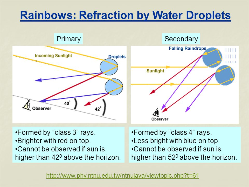 Rainbows: Refraction by Water Droplets   t=61 Formed by class 3 rays.