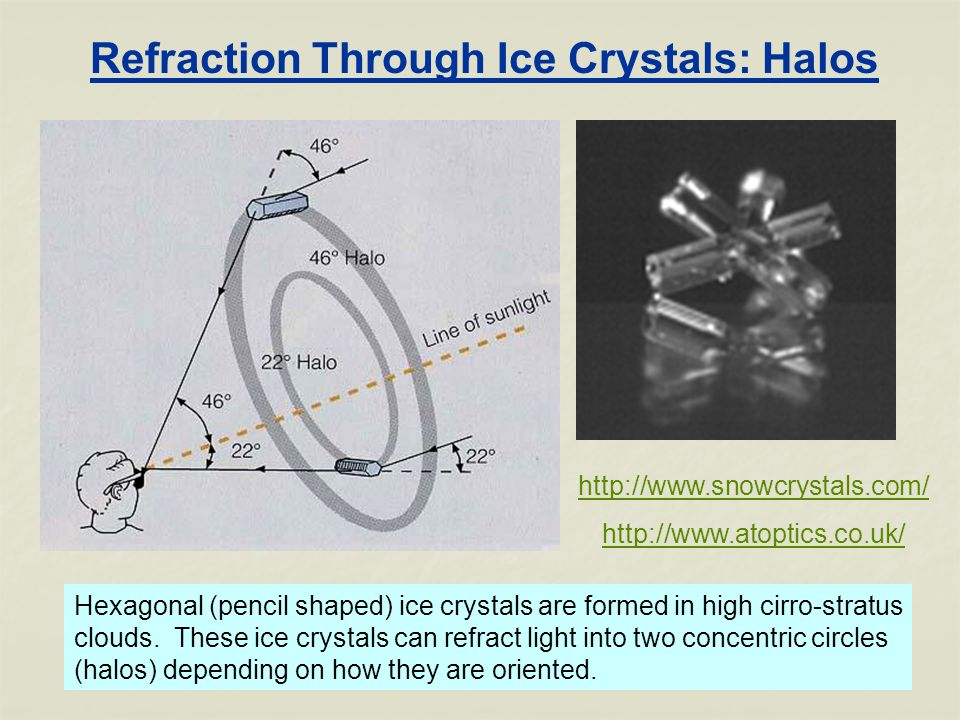 Refraction Through Ice Crystals: Halos Hexagonal (pencil shaped) ice crystals are formed in high cirro-stratus clouds.