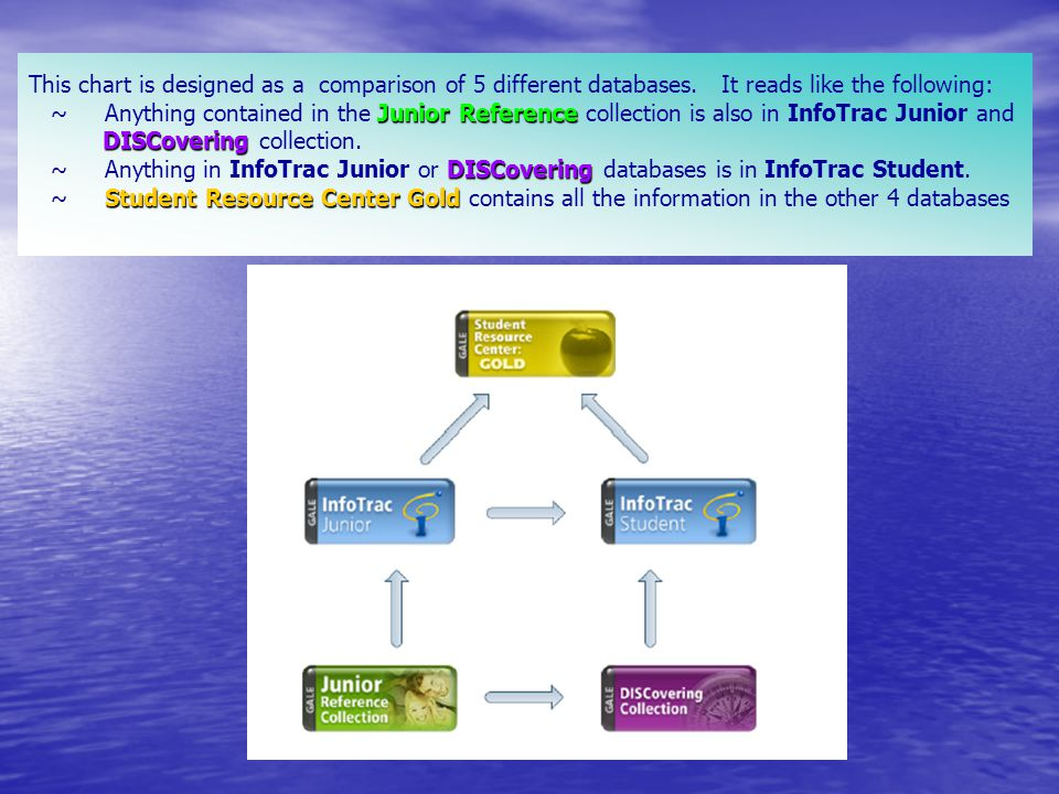 Junior Reference DISCovering DISCovering Student Resource Center Gold This chart is designed as a comparison of 5 different databases.