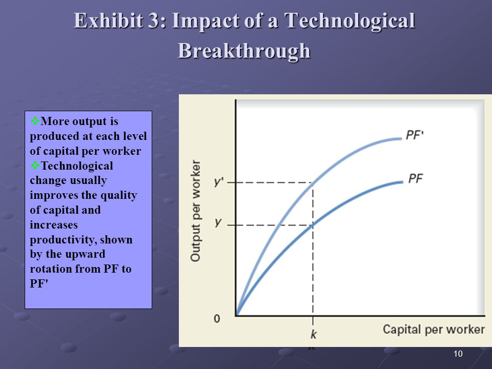 10 Exhibit 3: Impact of a Technological Breakthrough k  More output is produced at each level of capital per worker  Technological change usually improves the quality of capital and increases productivity, shown by the upward rotation from PF to PF