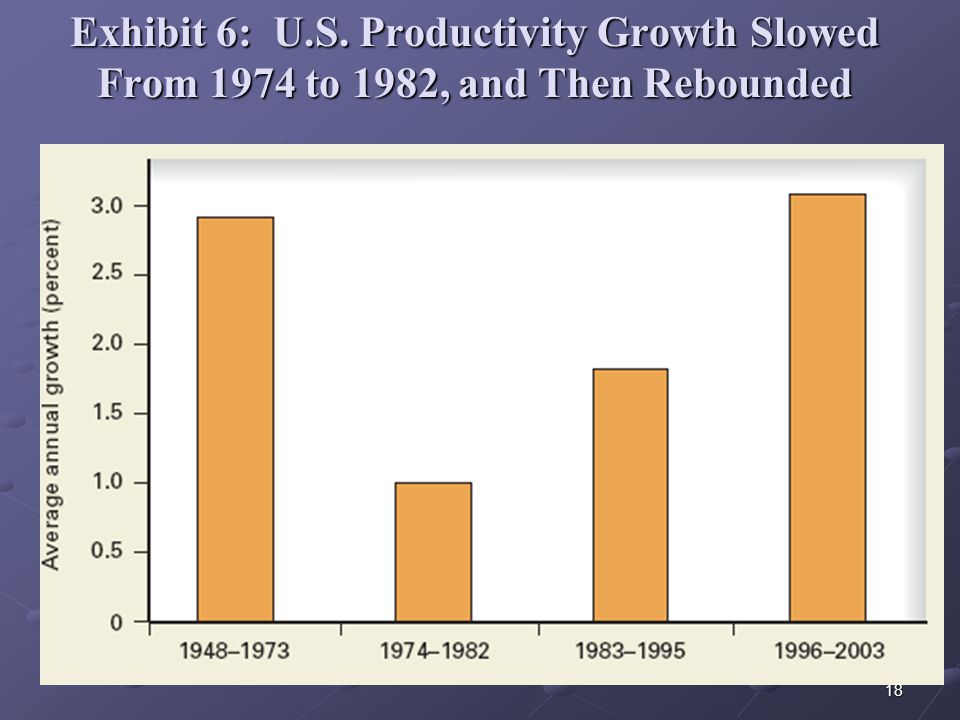 18 Exhibit 6: U.S. Productivity Growth Slowed From 1974 to 1982, and Then Rebounded