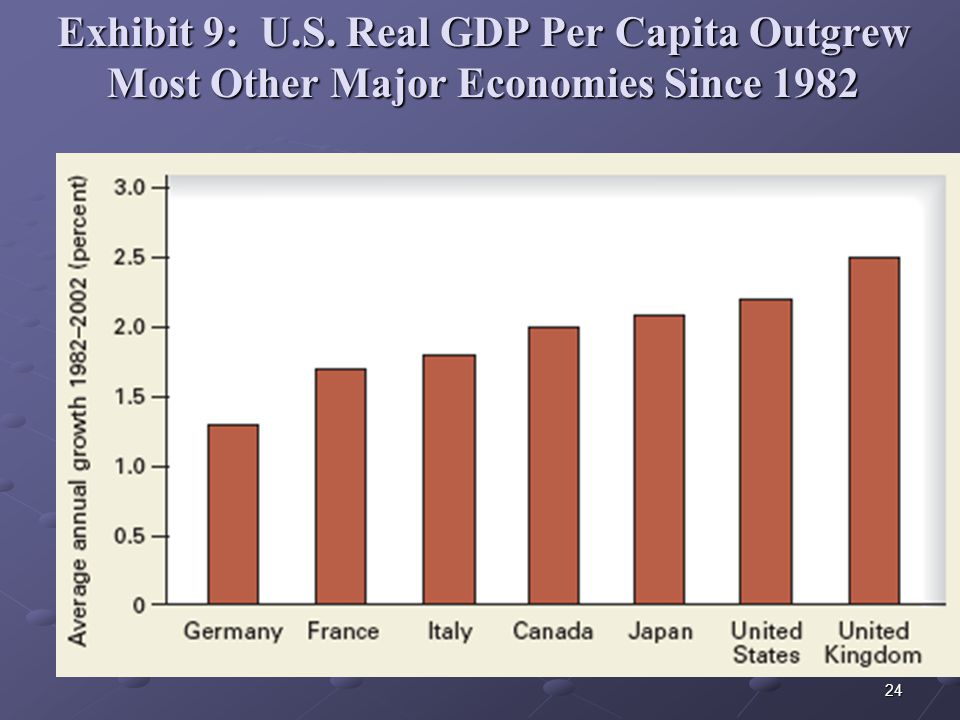 24 Exhibit 9: U.S. Real GDP Per Capita Outgrew Most Other Major Economies Since 1982