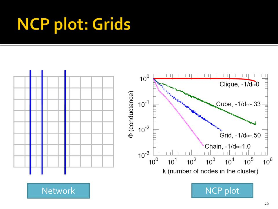 26 NCP plot Network