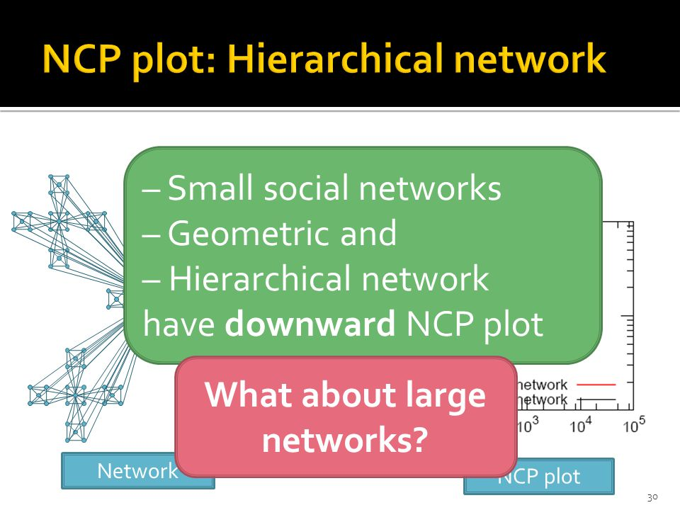 30 NCP plot Network – Small social networks – Geometric and – Hierarchical network have downward NCP plot What about large networks