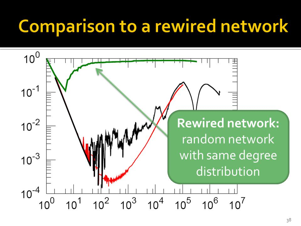 38 Rewired network: random network with same degree distribution