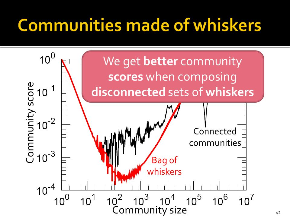 Community score Community size We get better community scores when composing disconnected sets of whiskers Connected communities Bag of whiskers 42