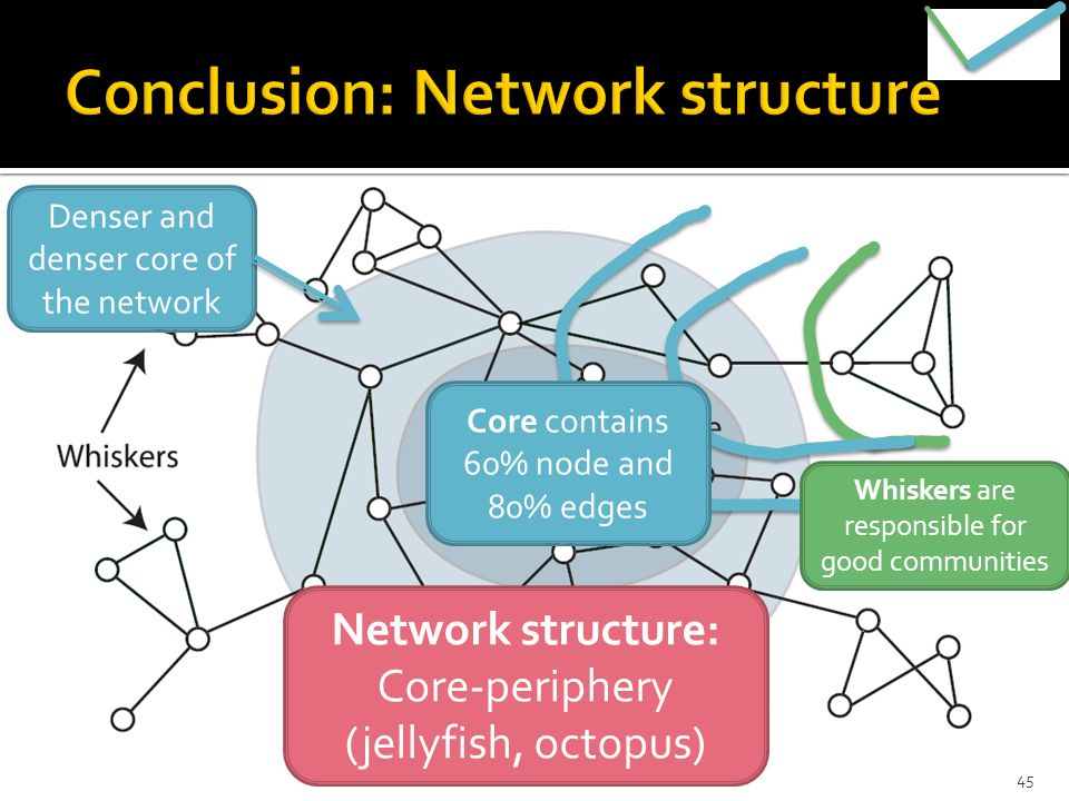 Network structure: Core-periphery (jellyfish, octopus) Whiskers are responsible for good communities Denser and denser core of the network Core contains 60% node and 80% edges 45