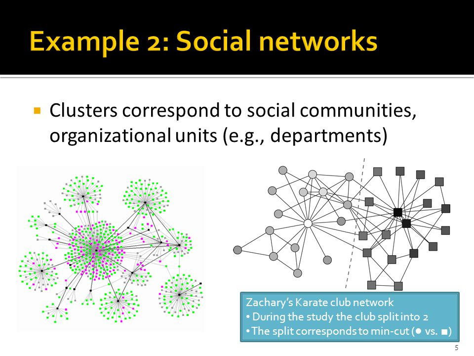  Clusters correspond to social communities, organizational units (e.g., departments) 5 Zachary's Karate club network During the study the club split into 2 The split corresponds to min-cut ( ● vs.