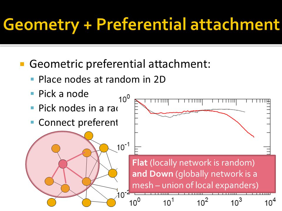  Geometric preferential attachment:  Place nodes at random in 2D  Pick a node  Pick nodes in a radius  Connect preferentially 50 Flat (locally network is random) and Down (globally network is a mesh – union of local expanders)