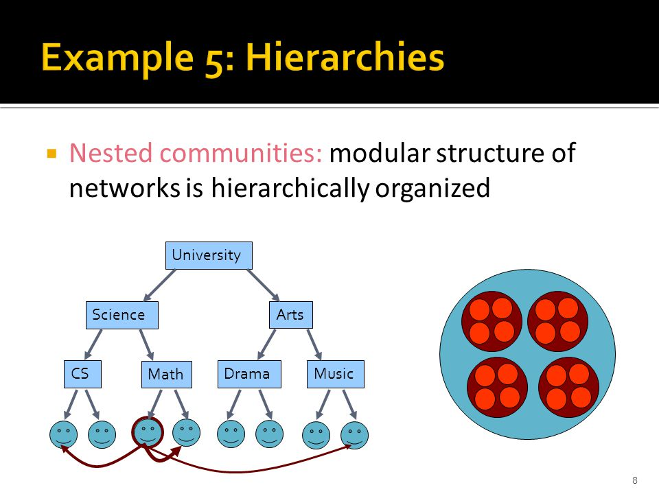  Nested communities: modular structure of networks is hierarchically organized 8 CS Math DramaMusic Science Arts University