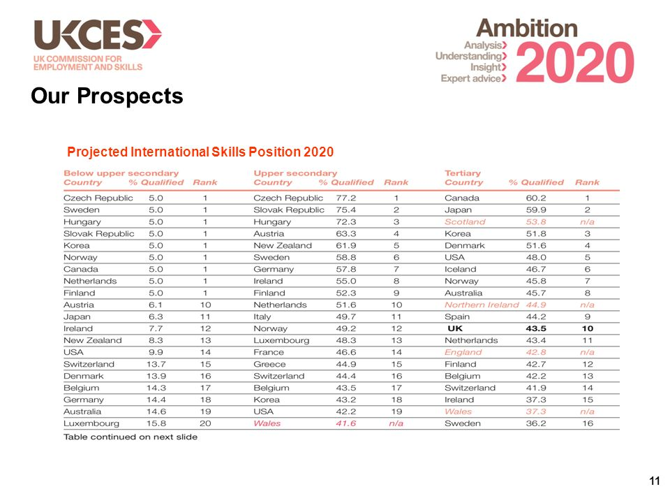 11 Our Prospects Projected International Skills Position 2020