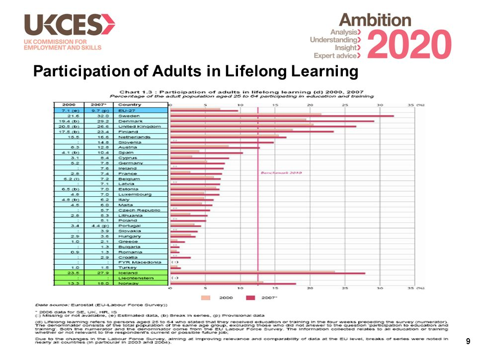 9 Participation of Adults in Lifelong Learning