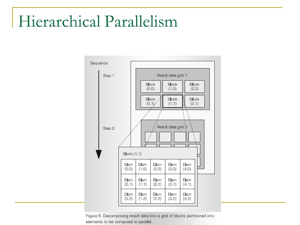 Hierarchical Parallelism