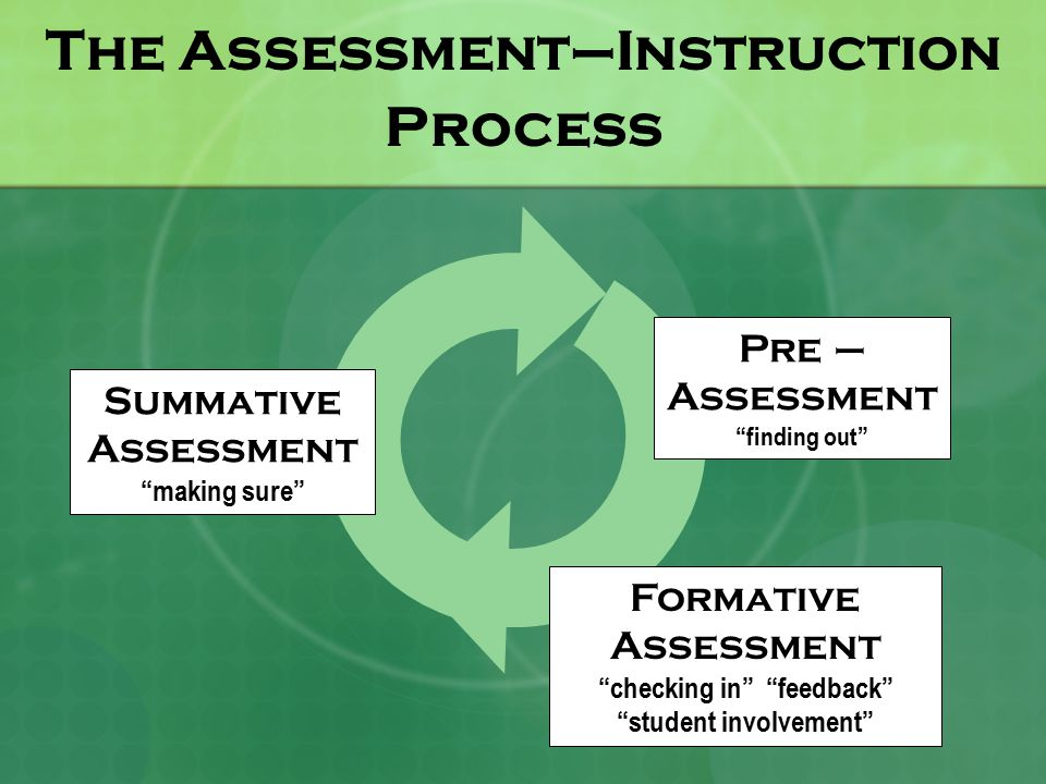 The Assessment–Instruction Process Summative Assessment making sure Pre – Assessment finding out Formative Assessment checking in feedback student involvement