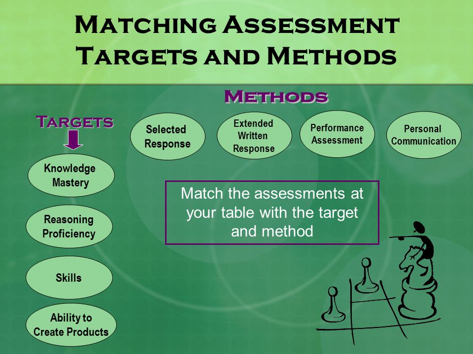 Matching Assessment Targets and Methods Knowledge Mastery Reasoning Proficiency Skills Ability to Create Products Targets Selected Response Extended Written Response Performance Assessment Personal Communication Match the assessments at your table with the target and method