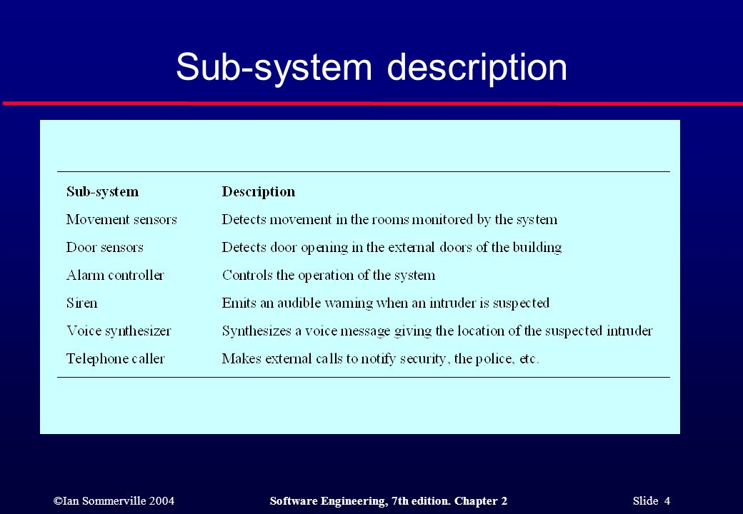 ©Ian Sommerville 2004Software Engineering, 7th edition. Chapter 2 Slide 4 Sub-system description
