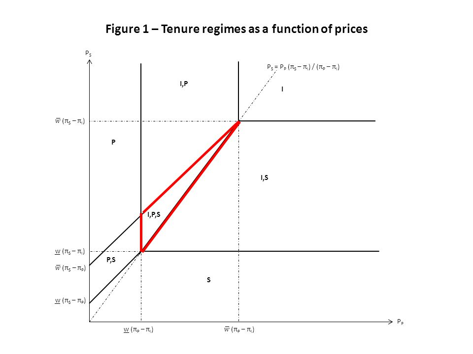 Figure 1 – Tenure regimes as a function of prices P S = P P (π S – π I ) / (π P – π I ) PSPS P w (π P – π I ) w (π S – π I ) S I,S I w (π S – π P ) P,S P I,P I,P,S