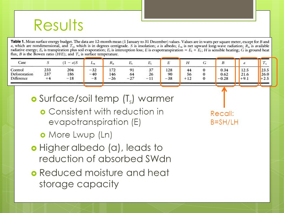 Results  Surface/soil temp (T s ) warmer  Consistent with reduction in evapotranspiration (E)  More Lwup (Ln)  Higher albedo (a), leads to reduction of absorbed SWdn  Reduced moisture and heat storage capacity Recall: B=SH/LH