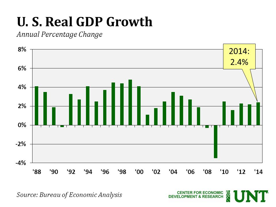 Source: Bureau of Economic Analysis U. S. Real GDP Growth Annual Percentage Change 2014: 2.4%