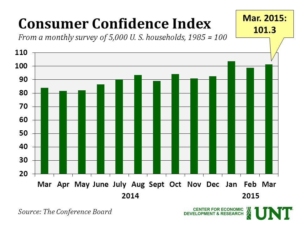 Source: The Conference Board Consumer Confidence Index From a monthly survey of 5,000 U.
