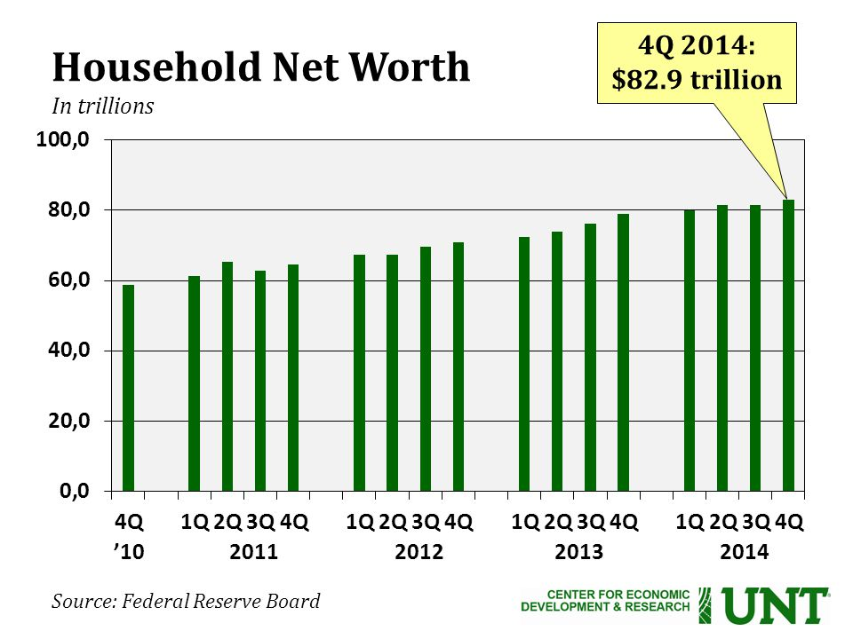 Source: Federal Reserve Board Household Net Worth In trillions ' Q 2014: $82.9 trillion