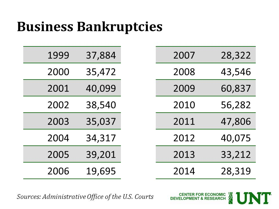 Business Bankruptcies , , , , , , , , , , , , , , , ,319 Sources: Administrative Office of the U.S.